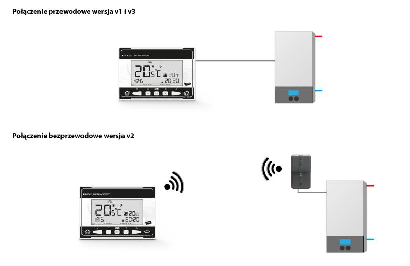 Кoмнатный регулятор SТ-290v2 - 2